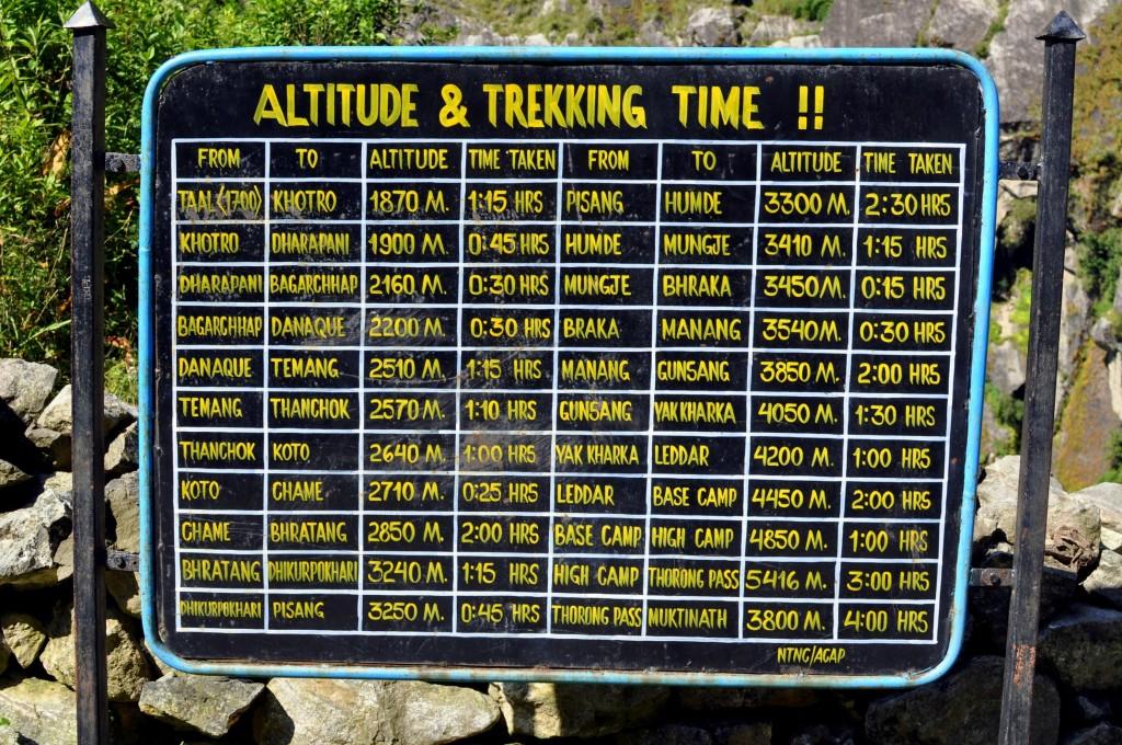 Annapurnas panneau de renseignement, vers Tal (1700m)
